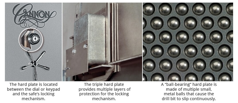 an illustration of wher the hardplate is located and how it works