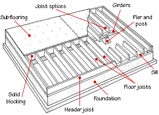 Anchoring A Gun Safe To A Wood Floor